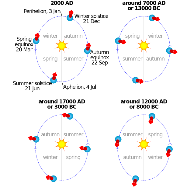 Length of seasons and Earth's orbit